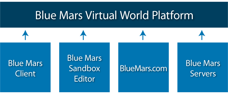 Blue Mars Platform Diagram